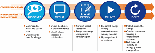 Change management method