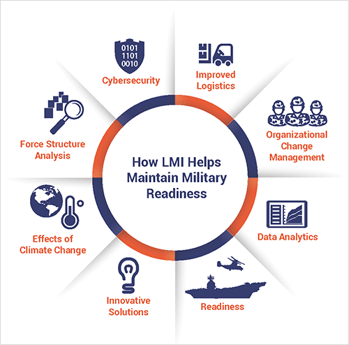 How LMI Helps Maintain Military Readiness