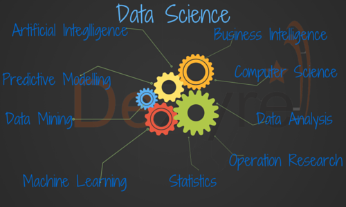 Figure: Data Science Compared With Different Analytics Disciplines – DeZyre blog 20 Oct 2015