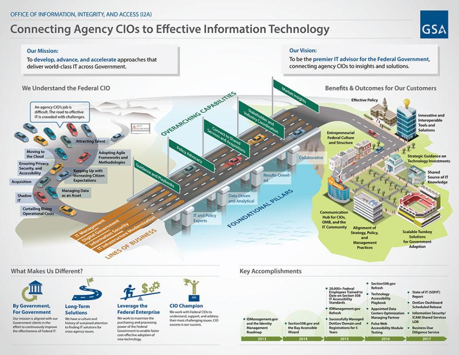 Connecting Agency CIOs to Effective Information Technology Infographic