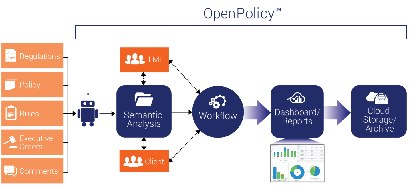 OpenPolicy Workflow